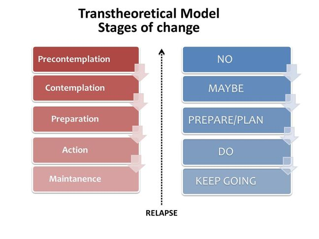 1197px-Transtheoretical_Model_-_Stages_of_change